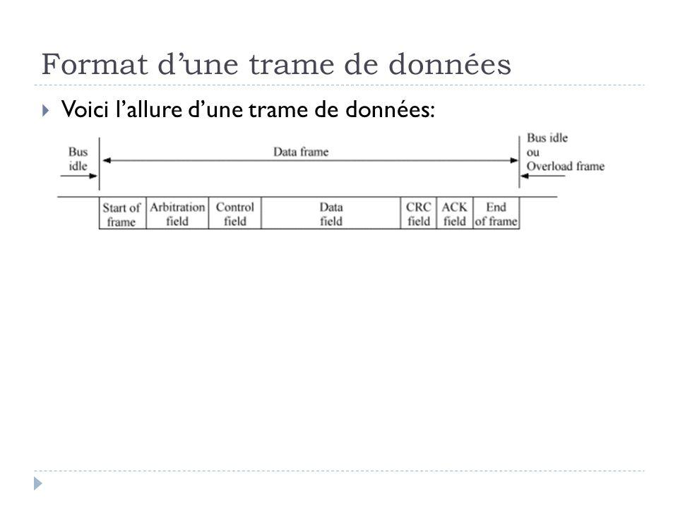 Format d'une trame de données  Voici l'allure d'une trame de données: