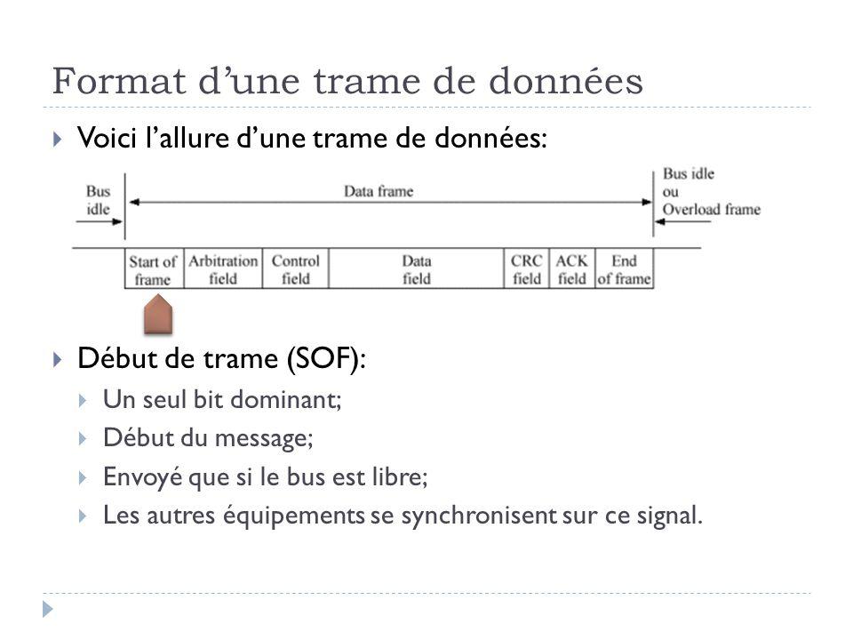 Format d'une trame de données  Voici l'allure d'une trame de données:  Début de trame (SOF):  Un seul bit dominant;  Début du message;  Envoyé qu
