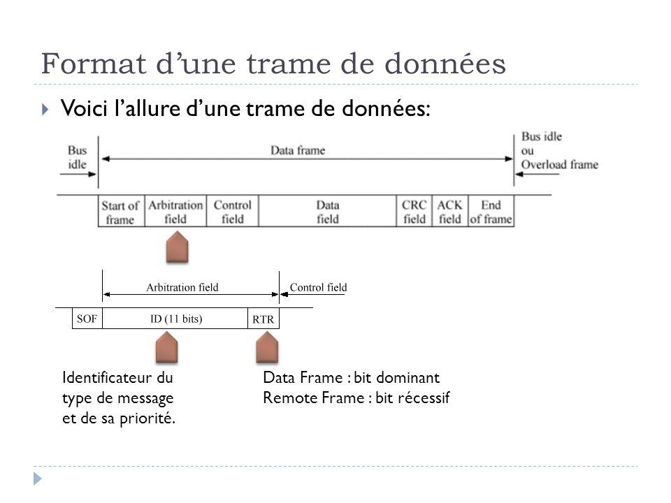 Format d'une trame de données  Voici l'allure d'une trame de données: Identificateur du type de message et de sa priorité. Data Frame : bit dominant