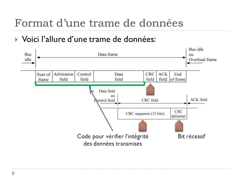 Format d'une trame de données  Voici l'allure d'une trame de données: Code pour vérifier l'intégrité des données transmises Bit récessif