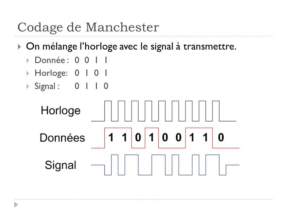 Codage de Manchester  On mélange l'horloge avec le signal à transmettre.  Donnée : 0 0 1 1  Horloge: 0 1 0 1  Signal :0 1 1 0