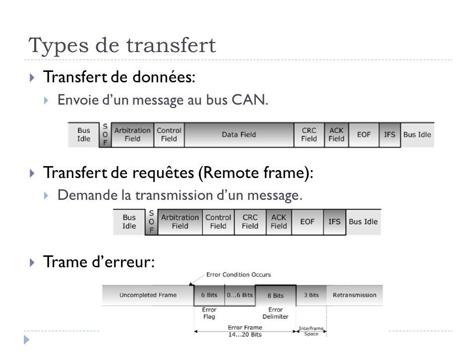 Types de transfert  Transfert de données:  Envoie d'un message au bus CAN.  Transfert de requêtes (Remote frame):  Demande la transmission d'un me
