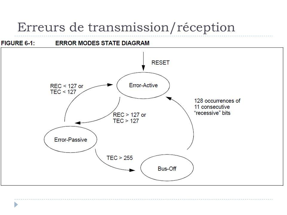 Erreurs de transmission/réception