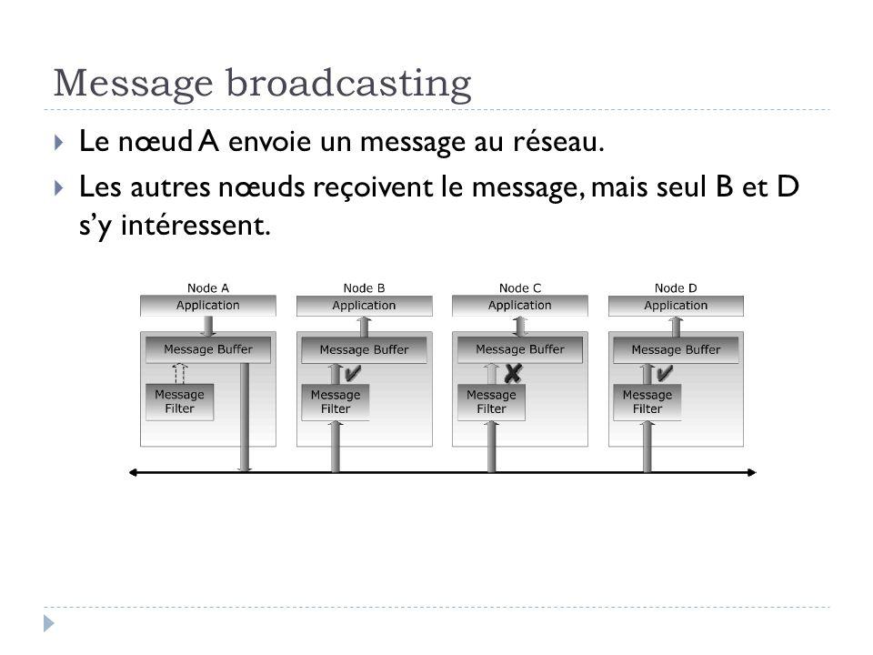 Message broadcasting  Le nœud A envoie un message au réseau.  Les autres nœuds reçoivent le message, mais seul B et D s'y intéressent.