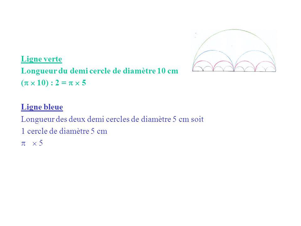 Ligne verte Longueur du demi cercle de diamètre 10 cm (   10) : 2 =   5 Ligne bleue Longueur des deux demi cercles de diamètre 5 cm soit 1 cercle