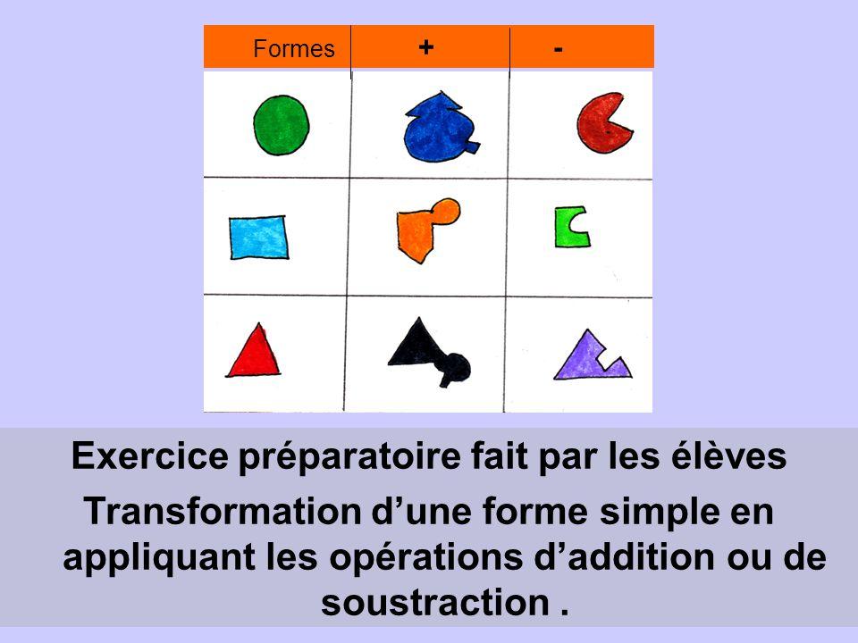 Formes + - Exercice préparatoire fait par les élèves Transformation d'une forme simple en appliquant les opérations d'addition ou de soustraction.