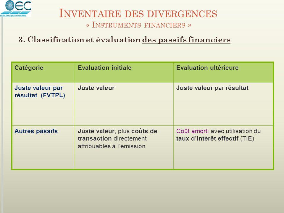 I NVENTAIRE DES DIVERGENCES « I NSTRUMENTS FINANCIERS » 3. Classification et évaluation des passifs financiers CatégorieEvaluation initialeEvaluation