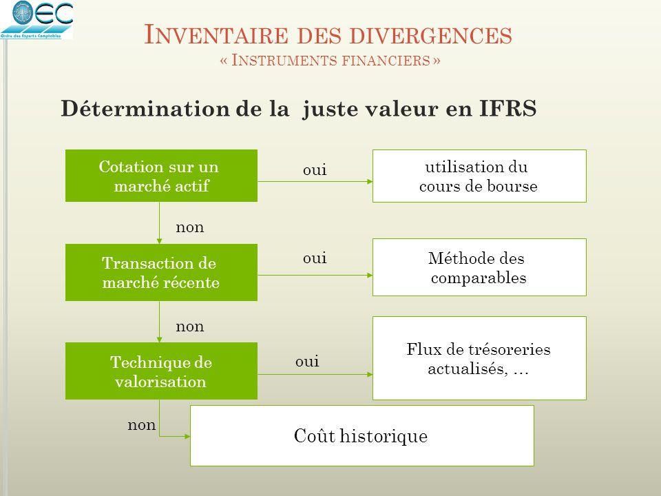 I NVENTAIRE DES DIVERGENCES « I NSTRUMENTS FINANCIERS » Détermination de la juste valeur en IFRS Cotation sur un marché actif utilisation du cours de