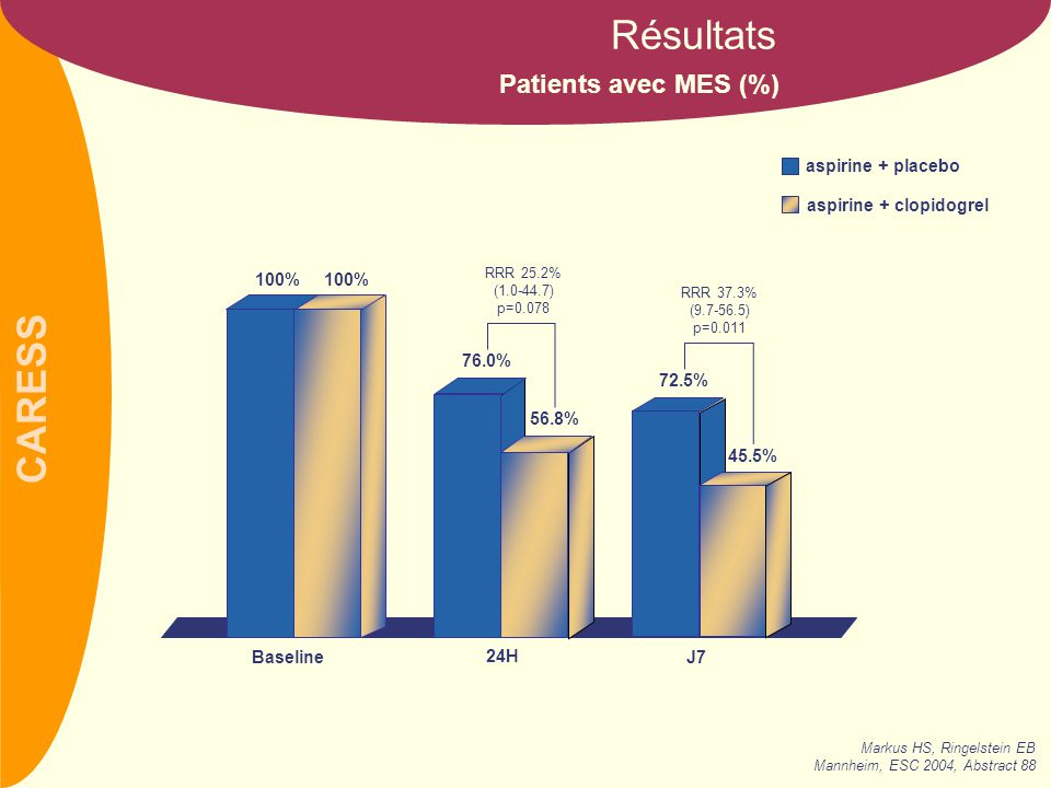 CARESS Patients avec MES (%) Résultats 100% 24H J7 Baseline aspirine + placebo aspirine + clopidogrel 76.0% 56.8% 72.5% 45.5% RRR 37.3% (9.7-56.5) p=0.011 RRR 25.2% (1.0-44.7) p=0.078 Markus HS, Ringelstein EB Mannheim, ESC 2004, Abstract 88