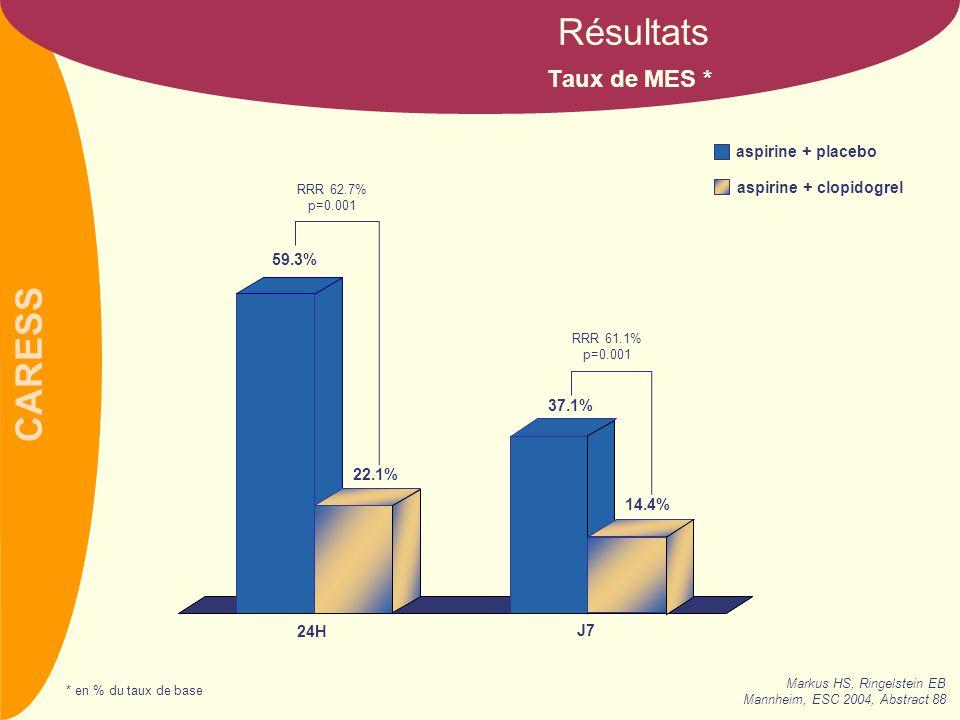 CARESS Taux de MES * Résultats 59.3% 22.1% 37.1% 14.4% aspirine + placebo aspirine + clopidogrel RRR 62.7% p=0.001 24H J7 RRR 61.1% p=0.001 * en % du taux de base Markus HS, Ringelstein EB Mannheim, ESC 2004, Abstract 88
