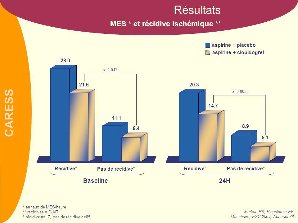 CARESS Aspirine + placebo (n=56) Aspirine + clopidogrel (n=51) Accidents ischémiques transitoires (AIT)85 Accidents ischémiques constitués (AIC)40 AIT + AIC125 AIT + IdM * + décès vasculaire41 Récidives ischémiques (n) Résultats * infarctus du myocarde Markus HS, Ringelstein EB Mannheim, ESC 2004, Abstract 88
