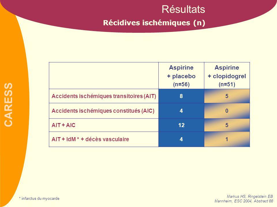 CARESS Aspirine + placebo (n=56) Aspirine + clopidogrel (n=51) Accidents ischémiques transitoires (AIT)85 Accidents ischémiques constitués (AIC)40 AIT