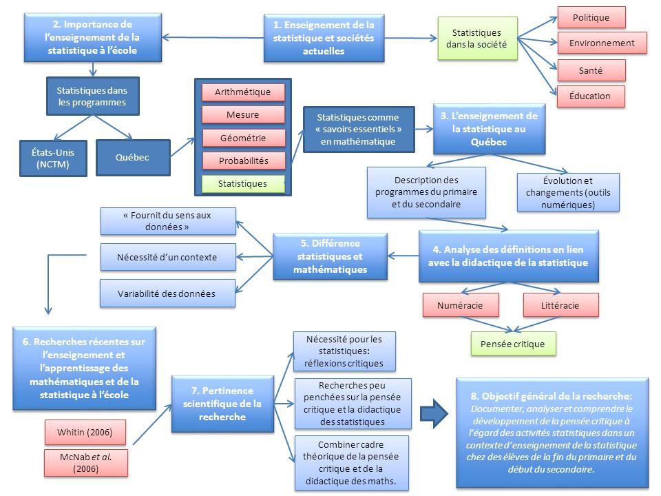 1. Enseignement de la statistique et sociétés actuelles 2. Importance de l'enseignement de la statistique à l'école 3. L'enseignement de la statistiqu