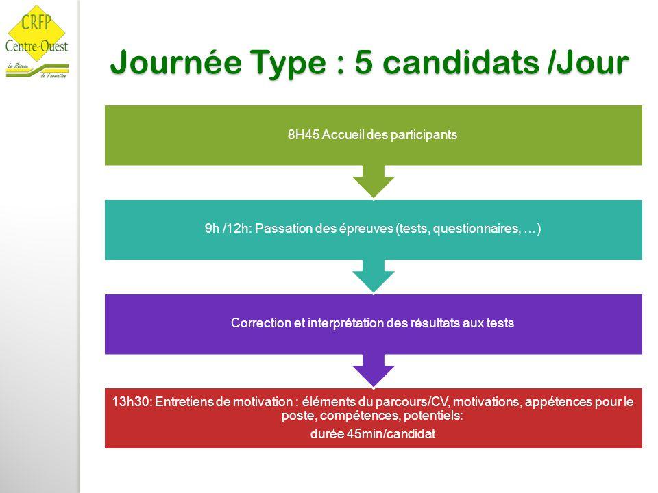 Journée Type : 5 candidats /Jour 13h30: Entretiens de motivation : éléments du parcours/CV, motivations, appétences pour le poste, compétences, potent