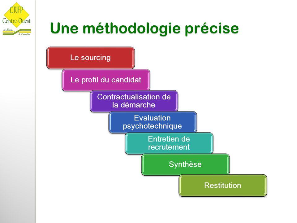 Une méthodologie précise Le sourcingLe profil du candidat Contractualisation de la démarche Evaluation psychotechnique Entretien de recrutement Synthè