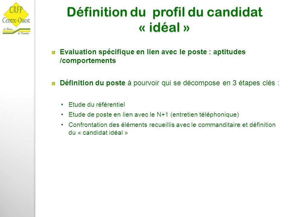 Définition du profil du candidat « idéal » Evaluation spécifique en lien avec le poste : aptitudes /comportements Définition du poste à pourvoir qui s