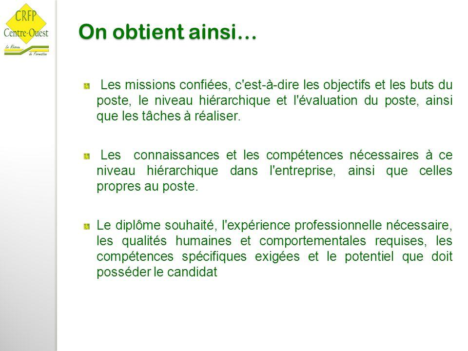 On obtient ainsi… Les missions confiées, c'est-à-dire les objectifs et les buts du poste, le niveau hiérarchique et l'évaluation du poste, ainsi que l