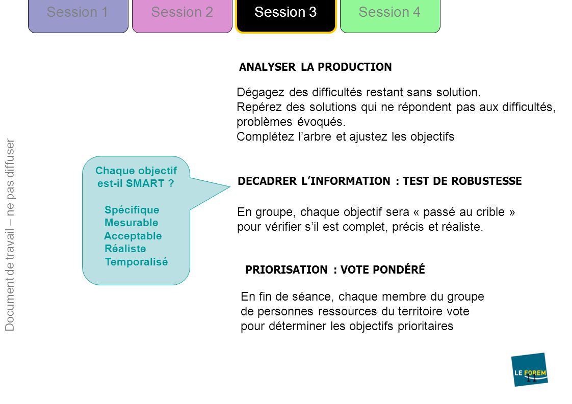 11 ANALYSER LA PRODUCTION Session 1Session 2Session 4 Session 3 Dégagez des difficultés restant sans solution.