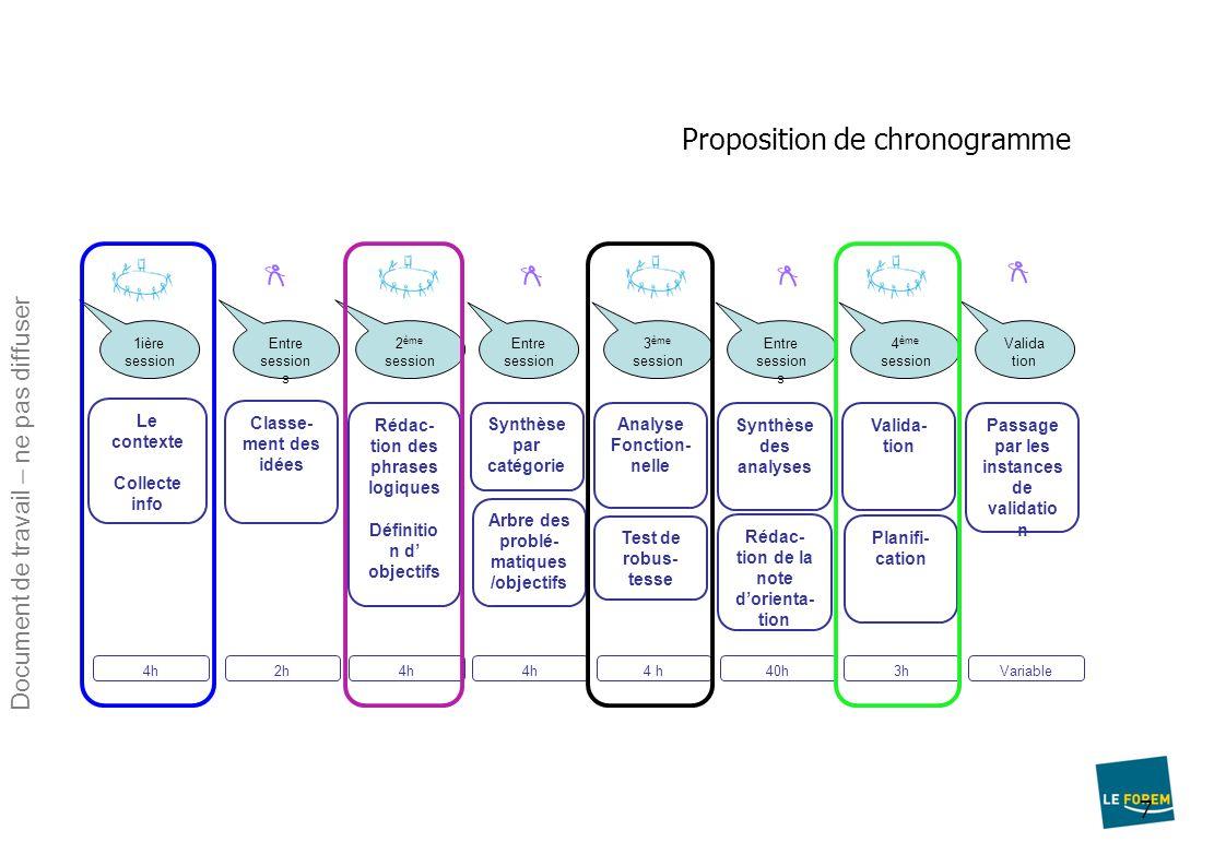 7 Proposition de chronogramme Le contexte Collecte info 1ière session 4h Classe- ment des idées Entre session s 2h Rédac- tion des phrases logiques Dé