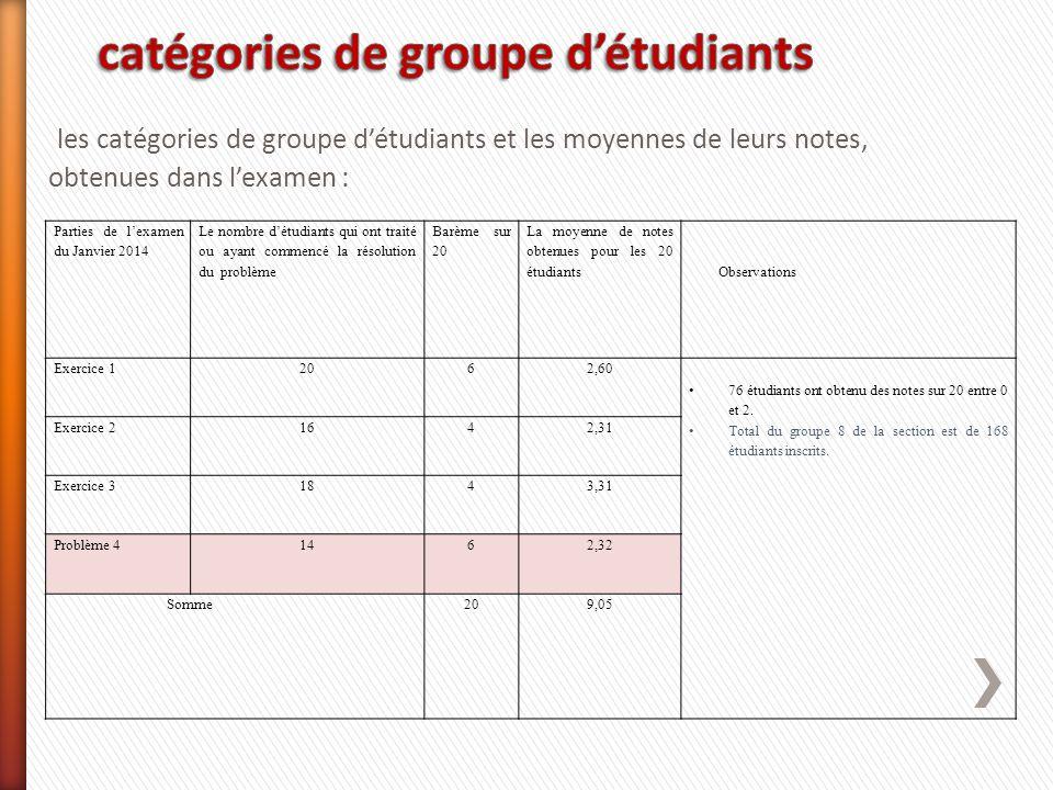 les catégories de groupe d'étudiants et les moyennes de leurs notes, obtenues dans l'examen : Parties de l'examen du Janvier 2014 Le nombre d'étudiant