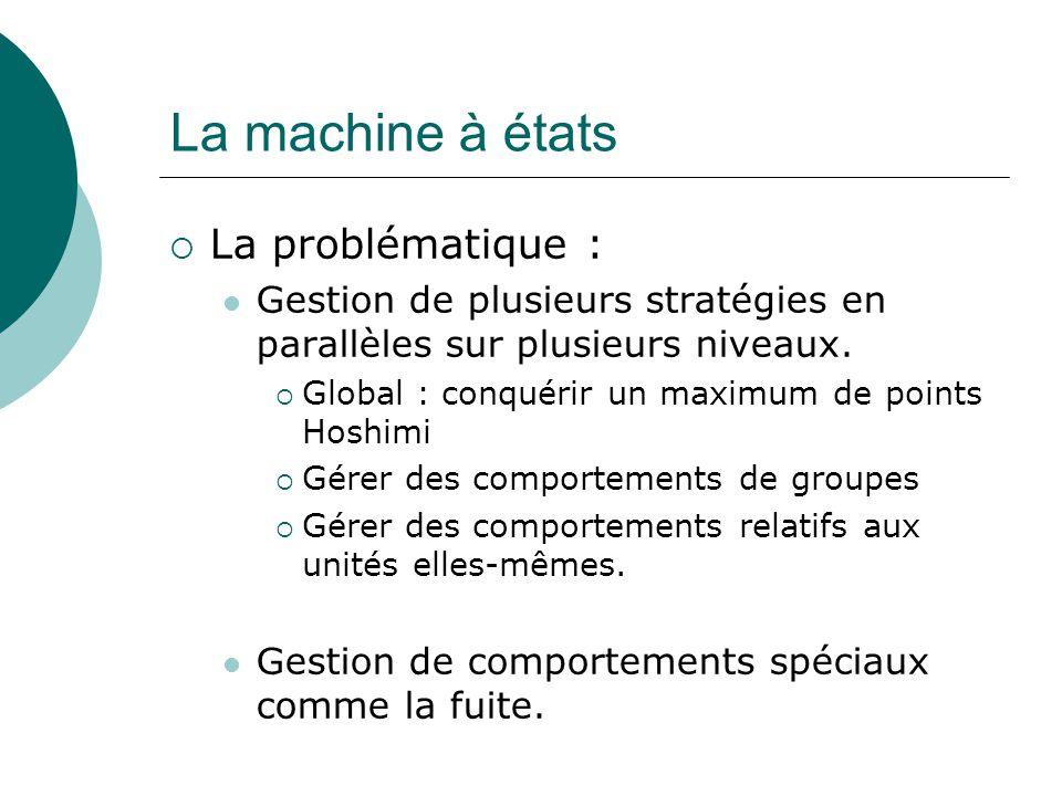 La machine à états  La problématique : Gestion de plusieurs stratégies en parallèles sur plusieurs niveaux.
