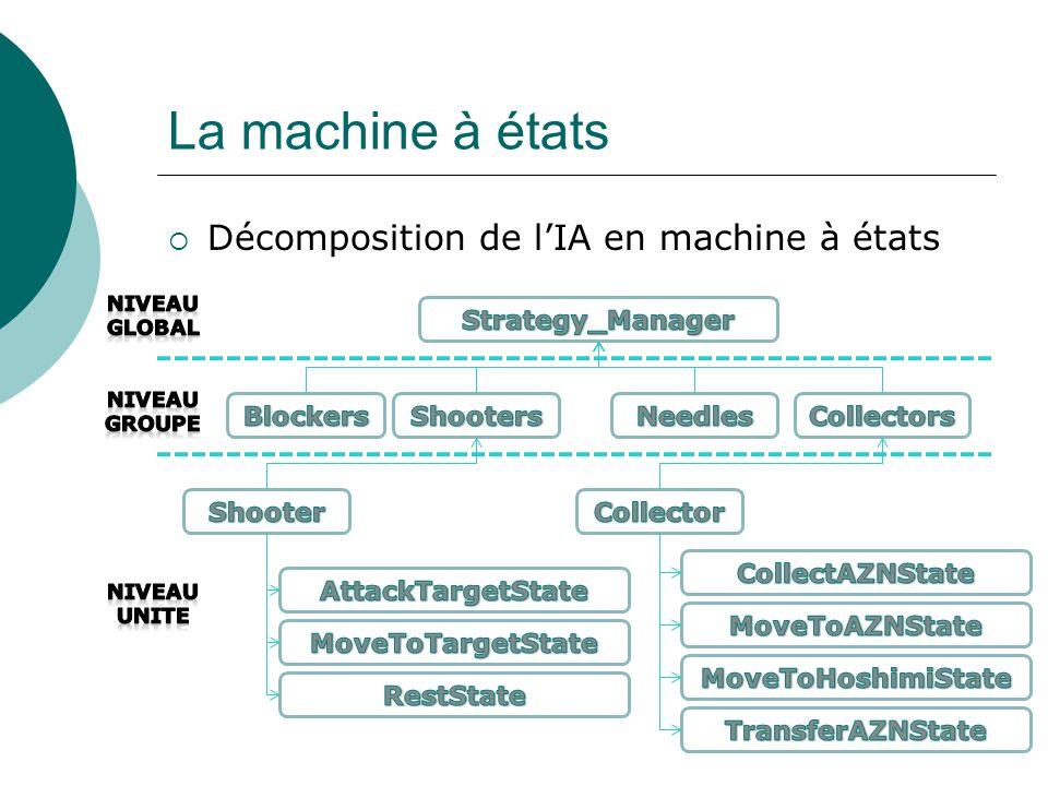 La machine à états  Décomposition de l'IA en machine à états