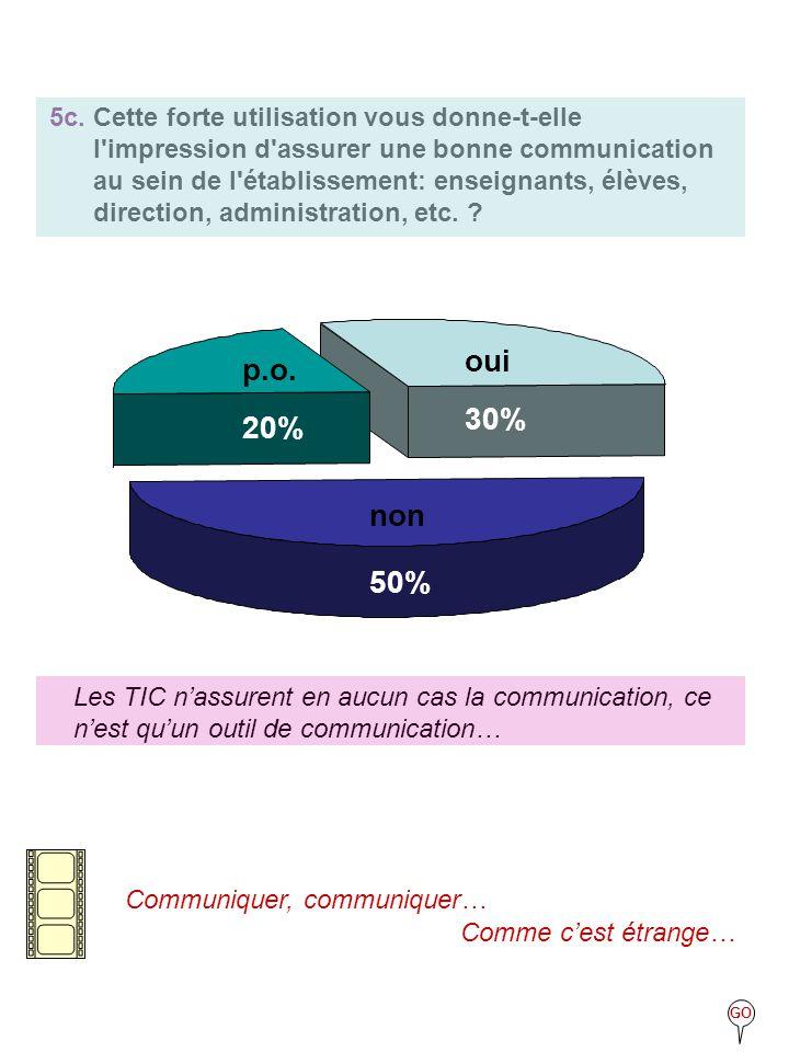 5c. Cette forte utilisation vous donne-t-elle l'impression d'assurer une bonne communication au sein de l'établissement: enseignants, élèves, directio