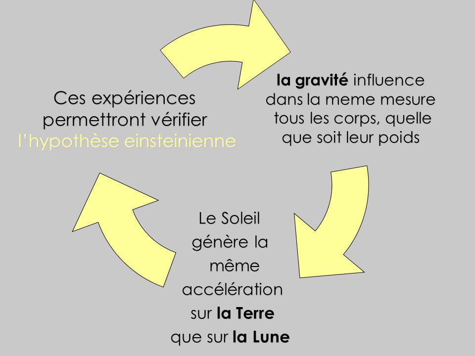 la gravité influence la gravité influence dans la meme mesure dans la meme mesure tous les corps, quelle tous les corps, quelle que soit leur poids qu