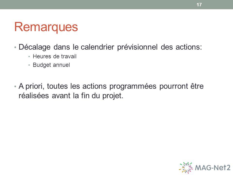 Remarques Décalage dans le calendrier prévisionnel des actions: Heures de travail Budget annuel A priori, toutes les actions programmées pourront être réalisées avant la fin du projet.