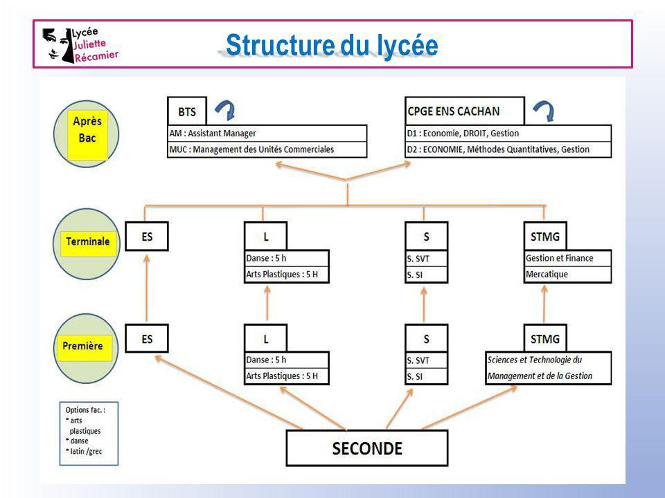Structure du lycée
