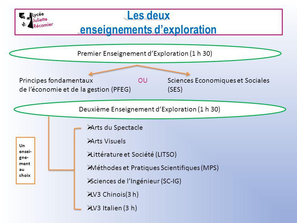 Les deux enseignements d'exploration Premier Enseignement d'Exploration (1 h 30) Principes fondamentauxOUSciences Economiques et Sociales de l'économi