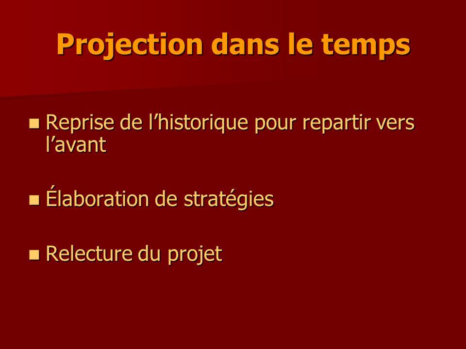Projection dans le temps Reprise de l'historique pour repartir vers l'avant Reprise de l'historique pour repartir vers l'avant Élaboration de stratégies Élaboration de stratégies Relecture du projet Relecture du projet