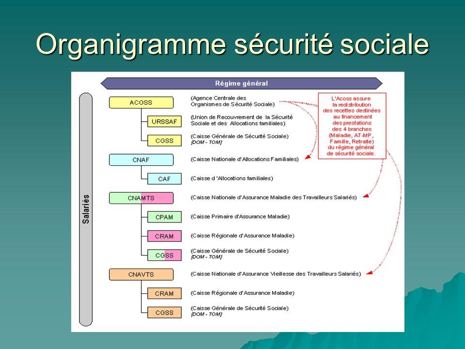Organigramme sécurité sociale