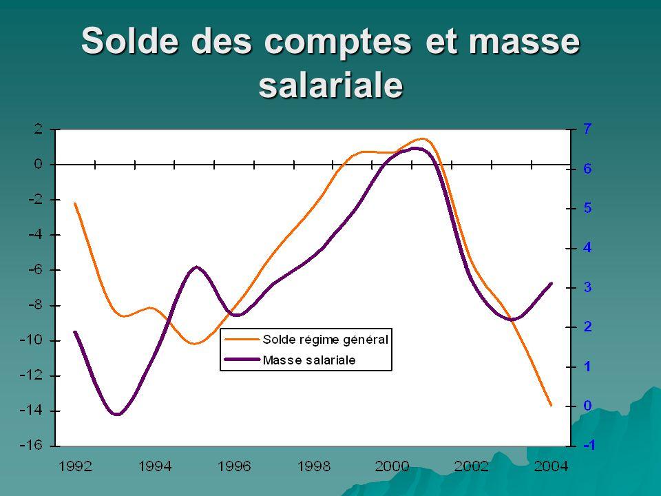 Effet de la politique d'exonération des cotisations sociales  En 2007, les mesures générales d'exonération augmenteraient de près de 12%.