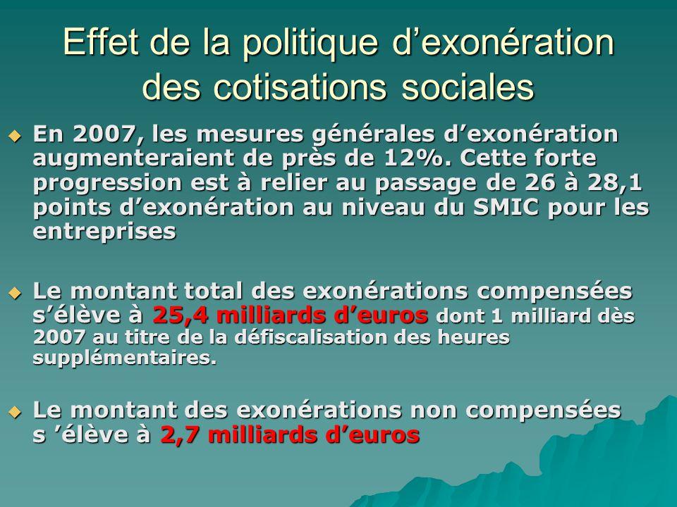 Effet de la politique d'exonération des cotisations sociales  En 2007, les mesures générales d'exonération augmenteraient de près de 12%. Cette forte