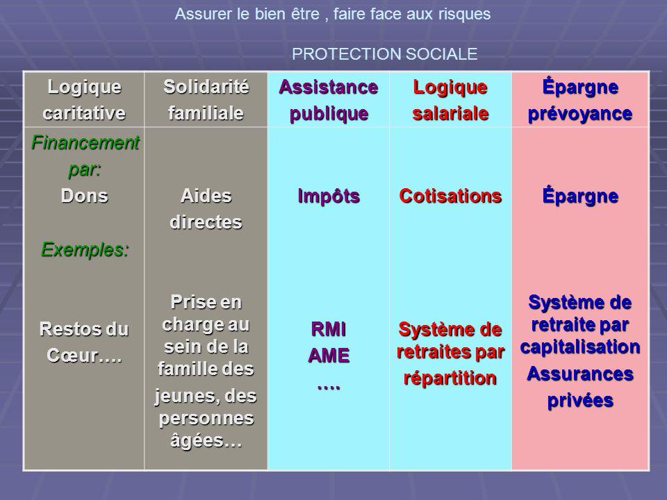 Trois modèles de protection sociale Modèle libéral Principe: l'essentiel de la prévention des risques assurée par l'épargne individuelle.