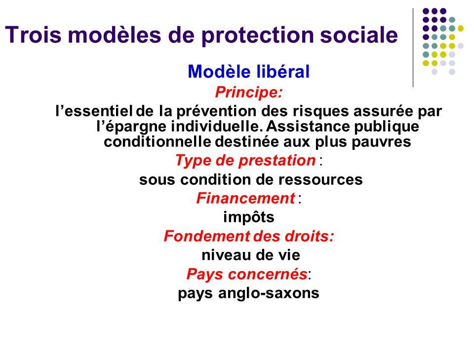 Trois modèles de protection sociale Modèle social démocrate (dit beveridgien) Principe: prestations universelles visant à réduire les inégalités et assurer un niveau de vie décent à tous Type de prestations : universelles, services gratuits étendus Financement : impôts Fondement des droits: citoyenneté Pays concernés: pays scandinaves