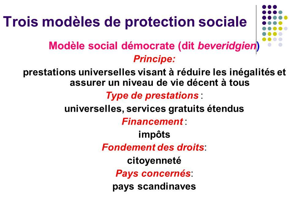 Trois modèles de protection sociale Modèle salarial (dit bismarkien) Principe: assurances sociales assurant le niveau de vie des travailleurs et de leur famille Type de prestations : contributives et dépendant du revenu Financement : Cotisations : salaire indirect Fondement des droits: Travail salarié et l'emploi Pays concernés: Europe continentale