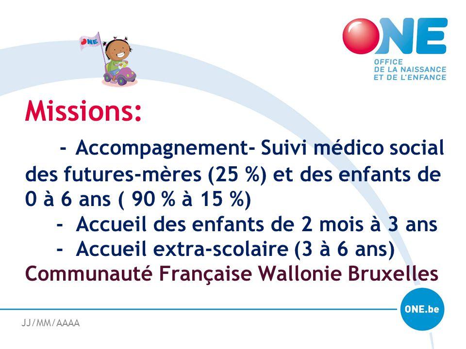 JJ/MM/AAAA Missions: - Accompagnement- Suivi médico social des futures-mères (25 %) et des enfants de 0 à 6 ans ( 90 % à 15 %) - Accueil des enfants d