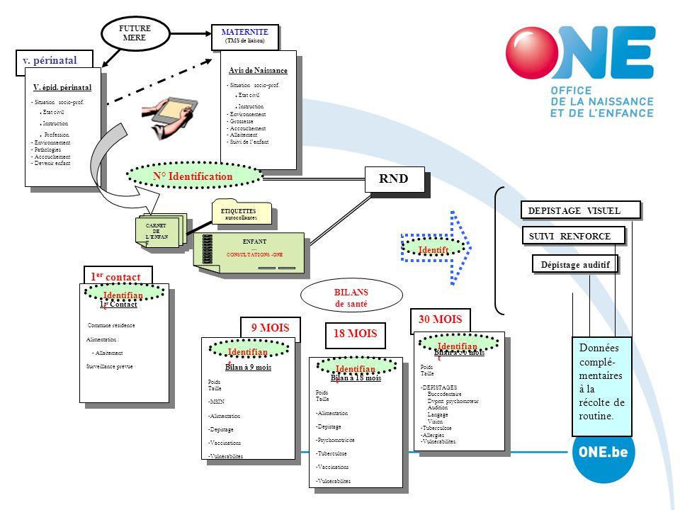CARNET DE L'ENFAN T CARNET DE L'ENFAN T MATERNITE (TMS de liaison) MATERNITE (TMS de liaison) RND Dépistage auditif DEPISTAGE VISUEL v. périnatal SUIV