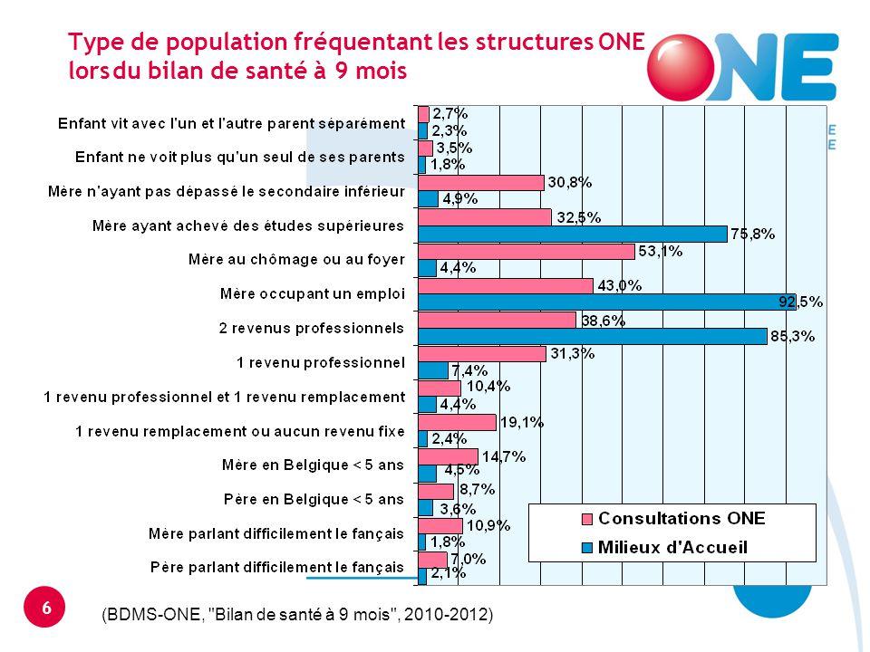 Score du développement du langage à 30 mois en fonction si l enfant fréquente un milieu d accueil ou un prégardiennat de 2010 à 2012 7 (BDMS ONE, Bilans de santé à 30 mois , 2010-2012)