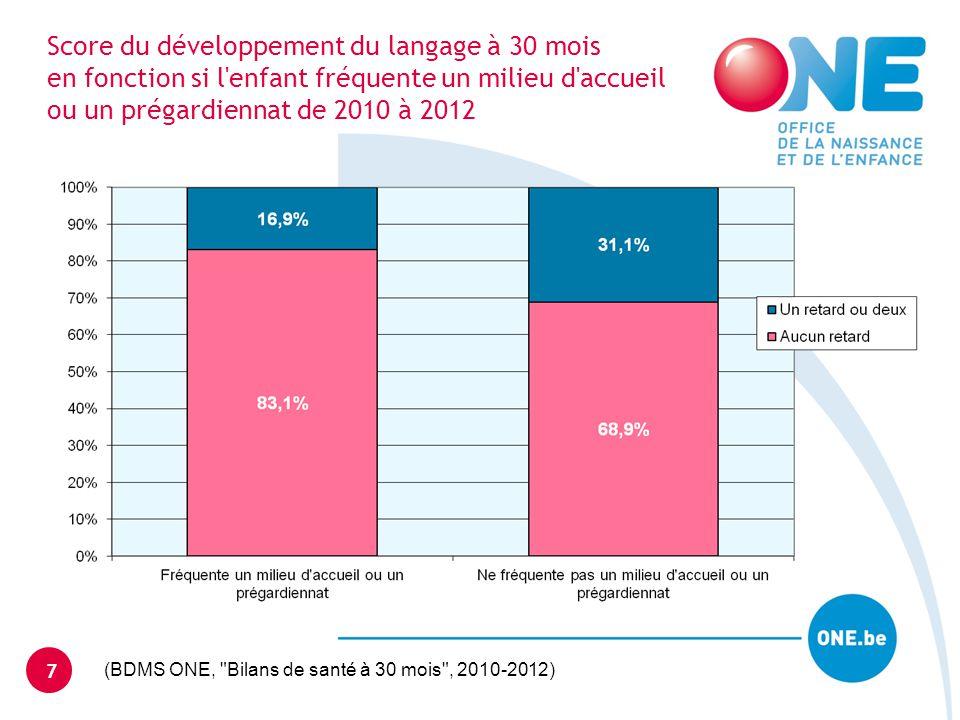 Score du développement du langage à 30 mois en fonction si l'enfant fréquente un milieu d'accueil ou un prégardiennat de 2010 à 2012 7 (BDMS ONE,