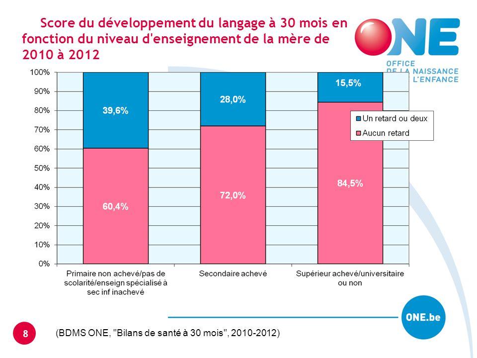 Présence de caries dentaires à 30 mois en fonction du niveau d enseignement de la mère de 2006 à 2012 9 (BDMS ONE, Bilans de santé à 30 mois , 2006-2012)