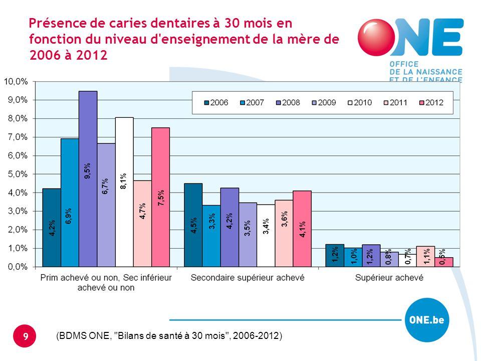 Présence de caries dentaires à 30 mois en fonction du niveau d'enseignement de la mère de 2006 à 2012 9 (BDMS ONE,