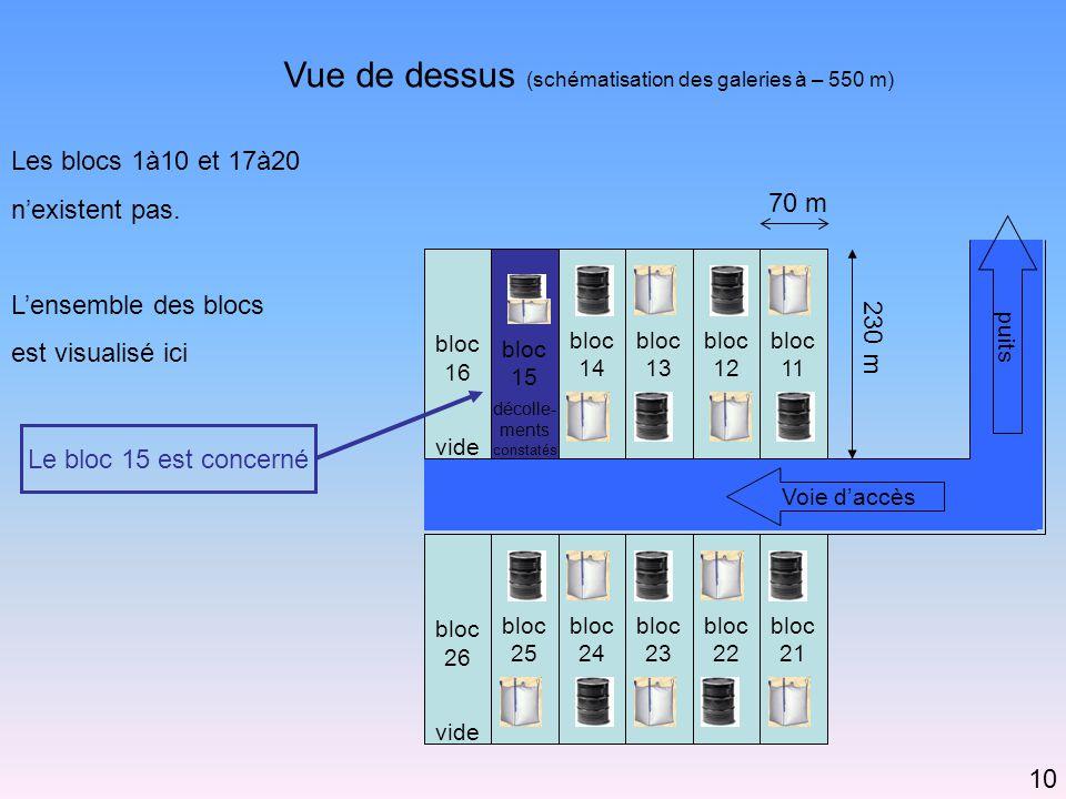 Vue de dessus (schématisation des galeries à – 550 m) bloc 24 bloc 21 bloc 25 bloc 15 décolle- ments constatés bloc 14 bloc 13 bloc 12 bloc 11 bloc 23