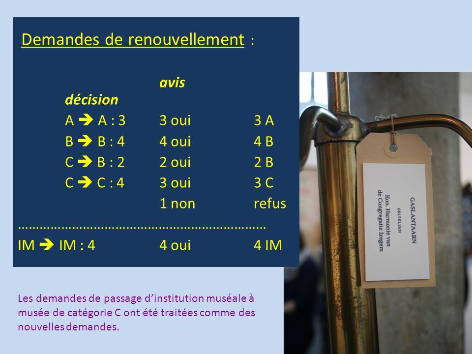 Demandes de renouvellement : avis décision A  A : 33 oui3 A B  B : 44 oui4 B C  B : 22 oui2 B C  C : 43 oui3 C 1 nonrefus …………………………………………………………… IM  IM : 44 oui4 IM Les demandes de passage d'institution muséale à musée de catégorie C ont été traitées comme des nouvelles demandes.