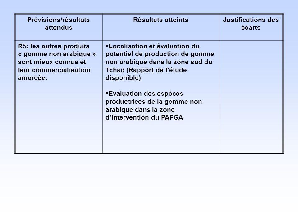 Prévisions/résultats attendus Résultats atteintsJustifications des écarts R5: les autres produits « gomme non arabique » sont mieux connus et leur com