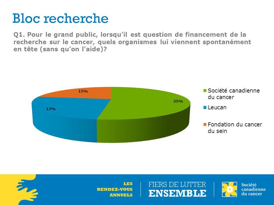 Q1. Pour le grand public, lorsqu'il est question de financement de la recherche sur le cancer, quels organismes lui viennent spontanément en tête (san