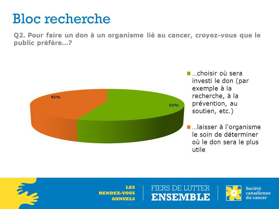 Q2.Pour faire un don à un organisme lié au cancer, croyez-vous que le public préfère….