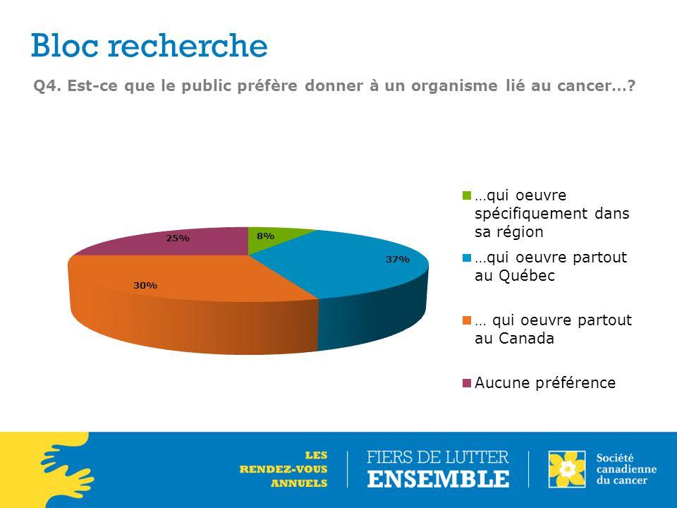 Q4. Est-ce que le public préfère donner à un organisme lié au cancer…? Bloc recherche